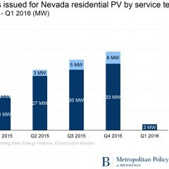 Solar Net-Metering A Benefit, Finds Brookings Institute Report