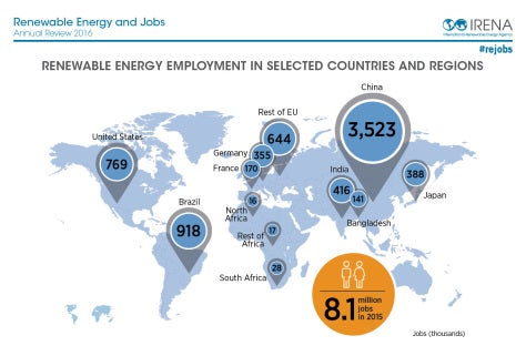 Renewable Energy Supports 8 1 Million Jobs Worldwide Most In Solar
