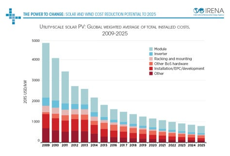 Solar Costs Will Drop Nearly 60% by 2025! According to ...