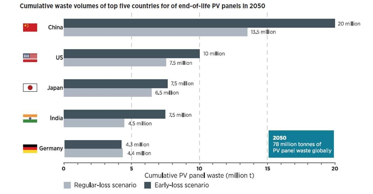 Anticipated Solar Waste Volumes. Courtesy IRENA