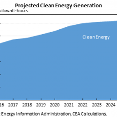 Canada, Mexico, US Leaders set Target for 50% Clean Energy by 2025