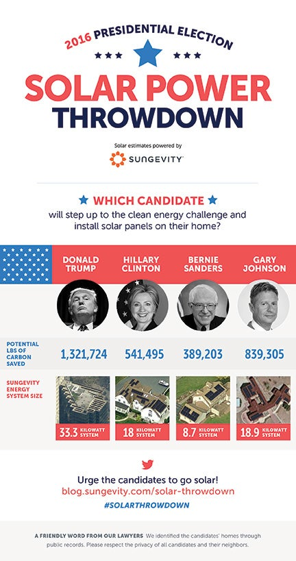 2016 S Presidential Candidates Challenged To A Solar