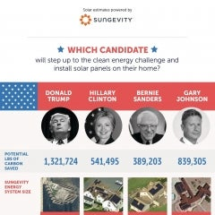 "2016's Presidential Candidates Challenged to a ""Solar Throwdown"""