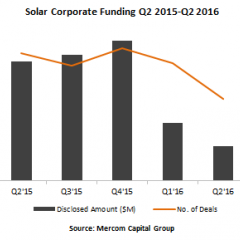 Home, Commercial Solar Raise $1.4B in Funding in Second Quarter of 2016