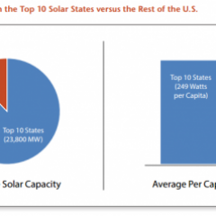 Top 10 States for Solar Increasingly Under Attack by Utilities