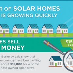 Last Week the SunShot Initiative Focussed on Homeowner Solar