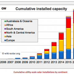 World Could see 100 GWs of new Utility-Scale Solar in 2016