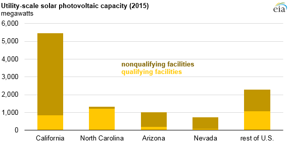 Utility-Scale Solar PURPA Capacity. Courtesy EIA