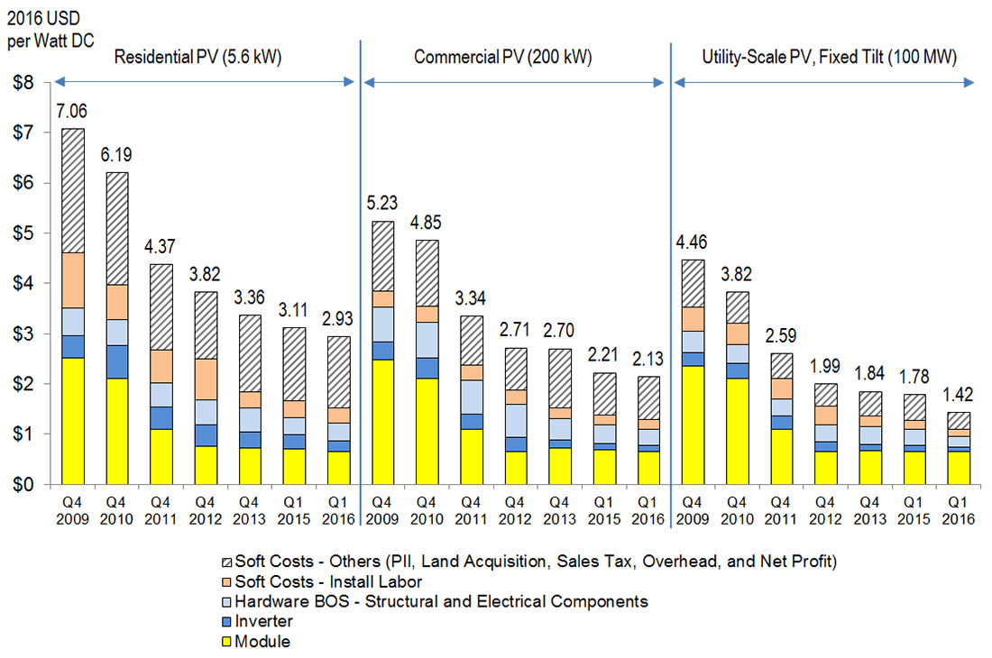 Residential Solar Costs Fall Under 3 A Watt Almost 60