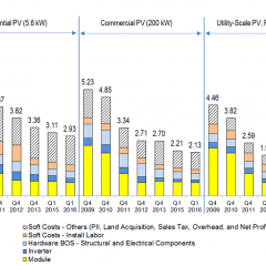 Residential Solar Costs Fall Under $3 a Watt, Almost 60% Less Than in 2009