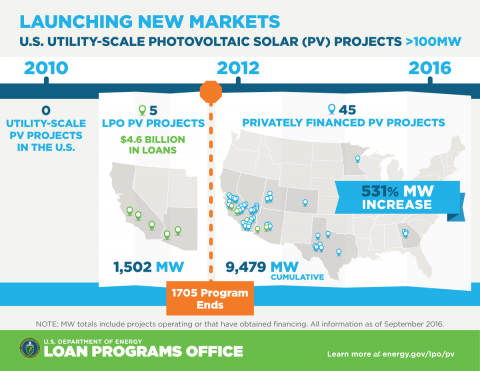 Growth of giant solar projects. Courtesy DOE's LPO