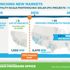 DOE Investment In Utility Scale Solar Jumpstarts Private Financing