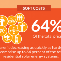 DOE Invests $21M to Reduce Soft Costs of Solar, Speed Adoption