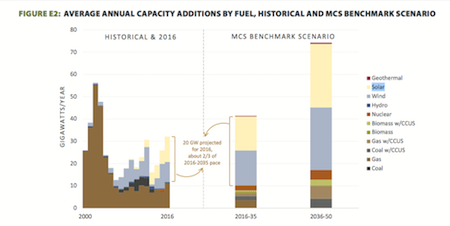 The White House's annual energy capacity additions and expectations. Courtesy White House