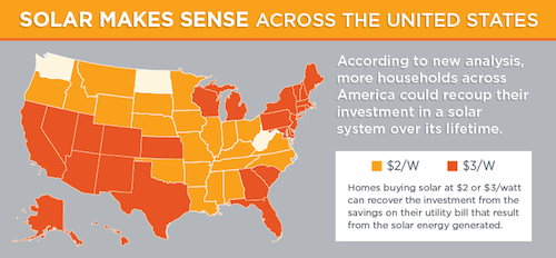 Solar Now Cost Effective For Residents In Half Of States Without State Subsidies