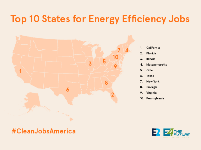 Top 10 states for energy efficiency. Courtesy E2