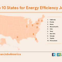 Energy Efficiency Supports 1.9 Million Jobs in US