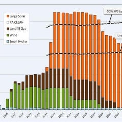 With 60 new MWs of Solar Palo Alto Now Gets One-third of Electricity From the Sun