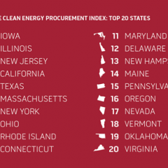 States With Strong Clean Energy Policies Attracting More Employers—RILA