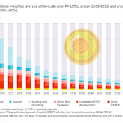 New IRENA Report Predicts 1,760 GW of Solar Worldwide By 2030