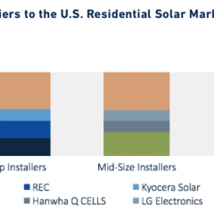 A Handful of Companies Provide Majority of Solar Panels for US Homes