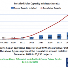 Massachusetts Extends Solar Credits to Bridge old and new Incentives