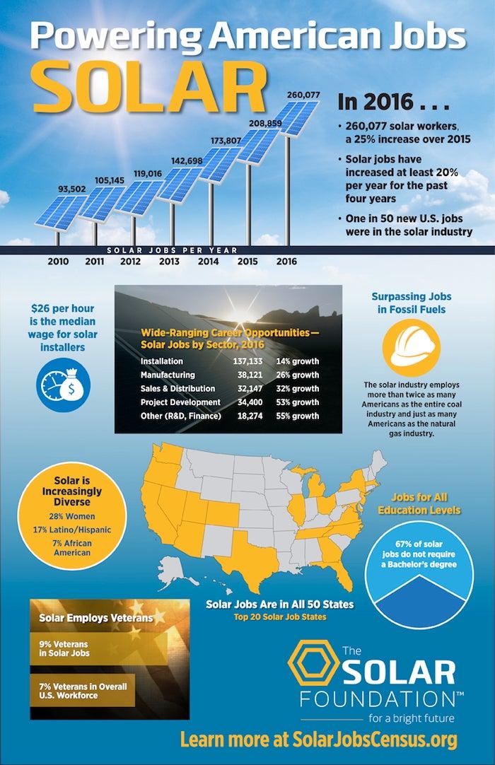 solar installer job description