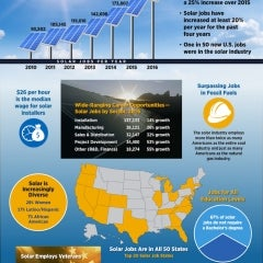 Solar Industry Created 2% of all new US Jobs in 2016!
