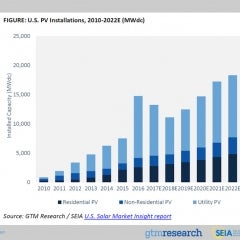 Following Record 14.8 GWs of new Solar in US in 2016, Solar to Triple in Next Five Years