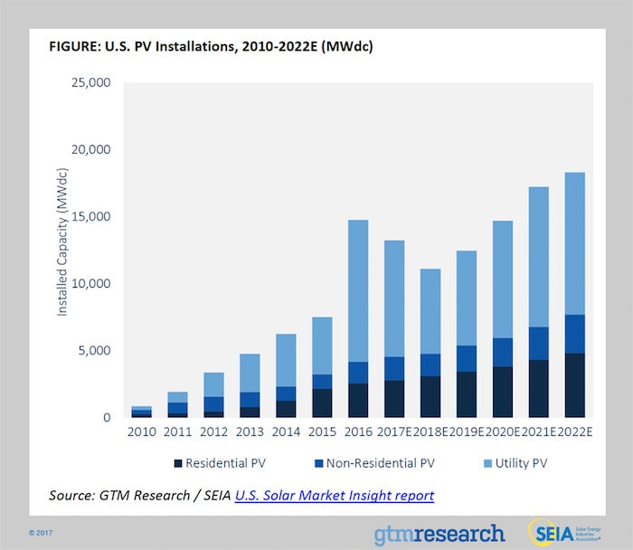US PV installations from 2010-2022E. Courtesy SEIA