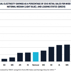 NRDC's costs savings from renewables. Courtesy NRDC
