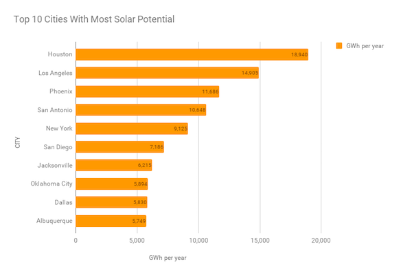 Top 10 Cities With Most Solar Potential. Courtesy Google