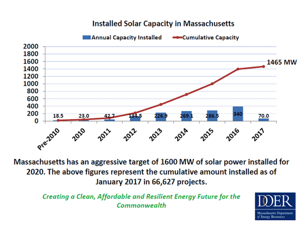 Installed solar in Massachusetts as of Jan. 2017. Courtesy DOER