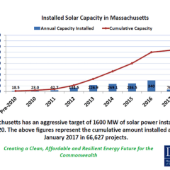 Massachusetts Extends Solar Incentives as Advocates Push to Raise Net Metering Caps