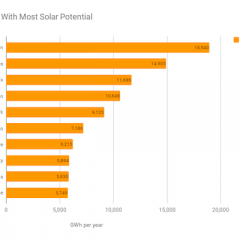 Project Sunroof's biggest potential solar cities. Courtesy Project Sunroof