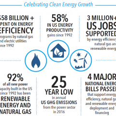 Federal Support for Energy Efficiency not Dead as 2 Senate Bills Move Forward