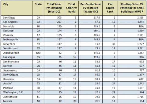 Environment America's Top 20 Shining Cities list. Courtesy Environment America