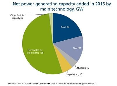 New energy capacity 2016. Courtesy UNEP