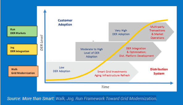 Excerpted from SEIA's white paper, a path to grid modernization.