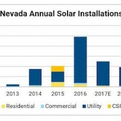 Solar Industry Urges Nevada Legislators to Pass Pro-Consumer Solar Bill
