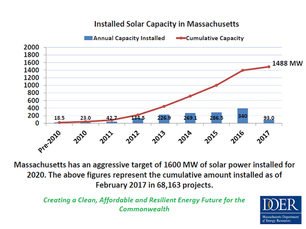Installed Solar in Massachusetts. Courtesy DOER