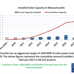 Solar Advocates in Massachusetts Warn SMART Could Damage Solar in State