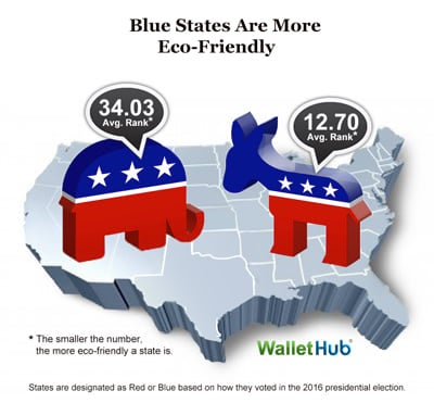 Blue states more eco-freindly. Courtesy WalletHub