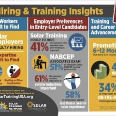 Solar Industry Can Save $10 Million per Year Investing in Training Programs