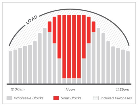 7X Energy Solar Block explanation. Courtesy 7X Energy