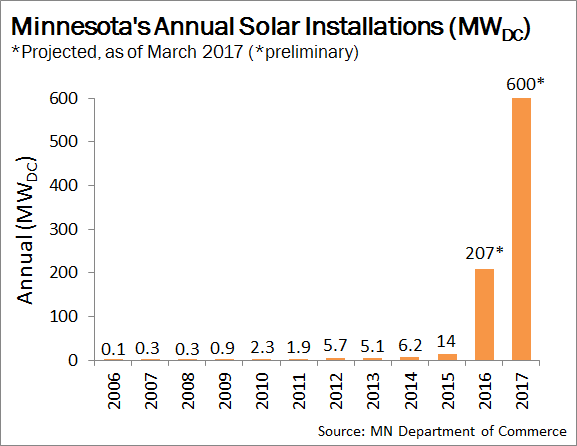 Minnesota's Annual Solar Installations. Courtesy Minnesota Commerce Department