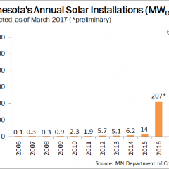 Minnesota Sees a Solar Boom in 2016, Expects an Explosion of Solar in 2017