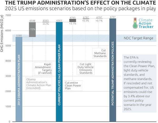 Trump energy plan's impact on emissions. Courtesy CAT