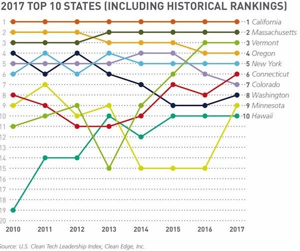 Clean Edge's Top 10 States for clean energy 2017. Courtesy Clean Edge