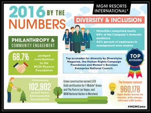 MGM's CSR figures. Courtesy MGM